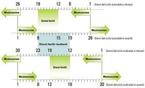 Calendario Ovulazione Giorni Fertili.Metodo Ogino Knauss