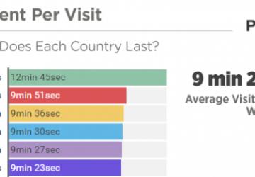 studio su cosa guardano gli utenti